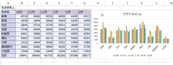 グラフの配置変更グラフの移動2