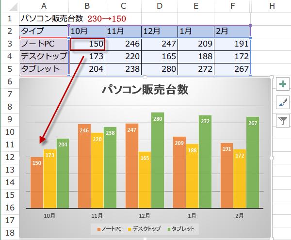 Excelのデータを変更