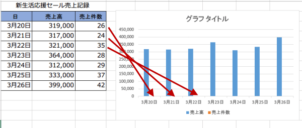 2軸グラフ