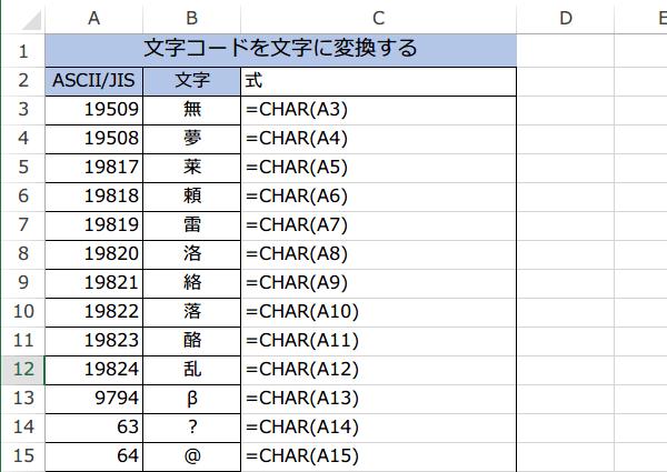 CHAR関数使い方