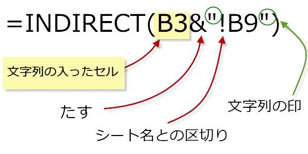 INDIRECT関数3