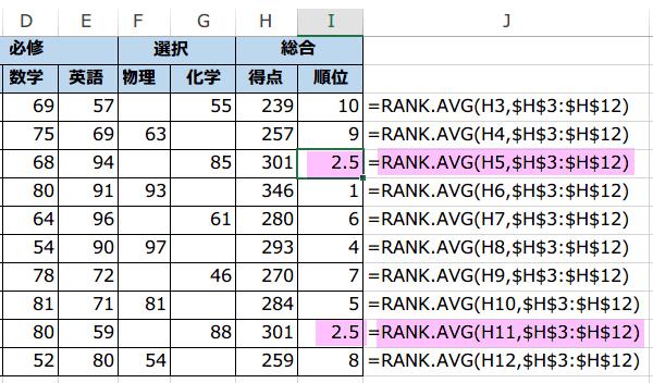 RANK.AVG関数
