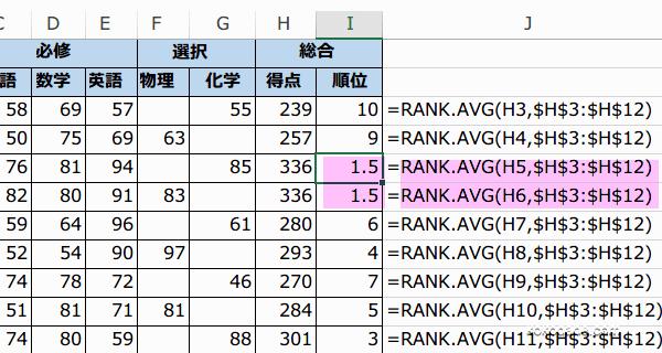 RANK.AVG関数(ランク・アベレージ)