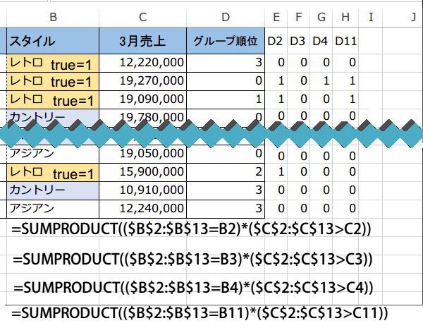 SUMPRODUCT関数で条件別の順位をだす5