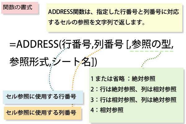 ADDRESS関数
