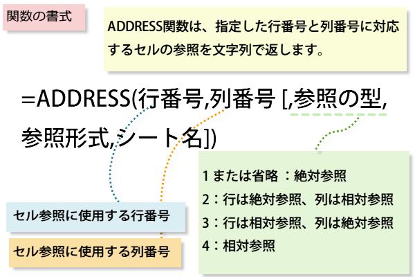 ADDRESS関数の書式