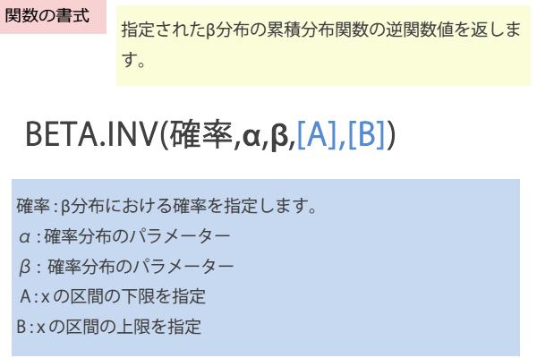 BETA.INV関数の書式