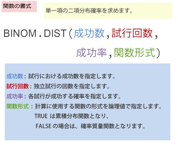 BINOM.DIST関数の書式