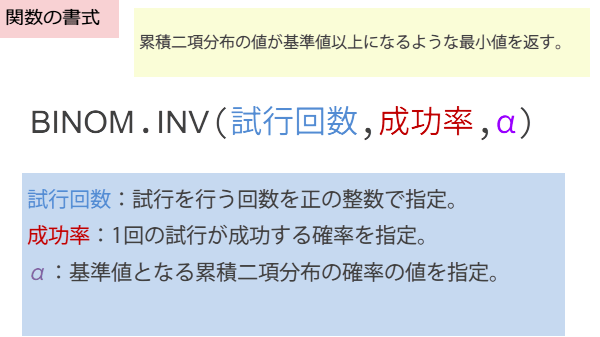 BINOM.INV関数の書式