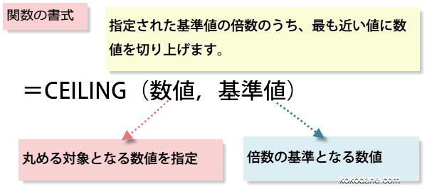 CEILING関数書式