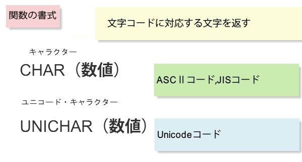 CHAR関数の書式