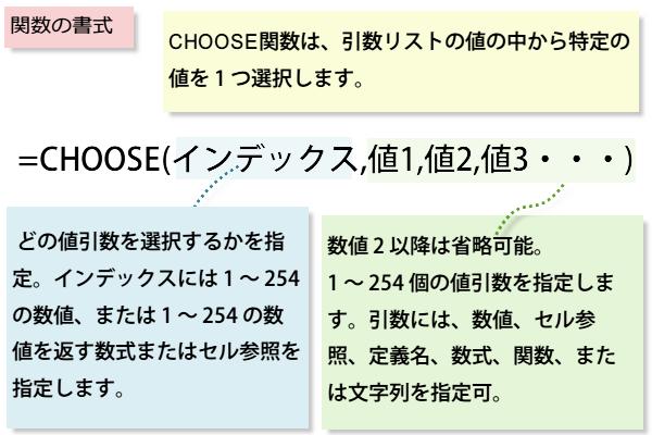 CHOOSE関数の書式