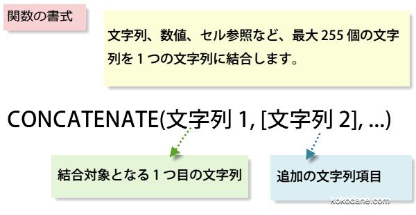 CONCATENATE関数の書式