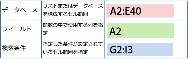 DCOUNTA関数で複数条件2