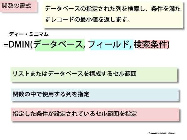 DMIN関数の書式