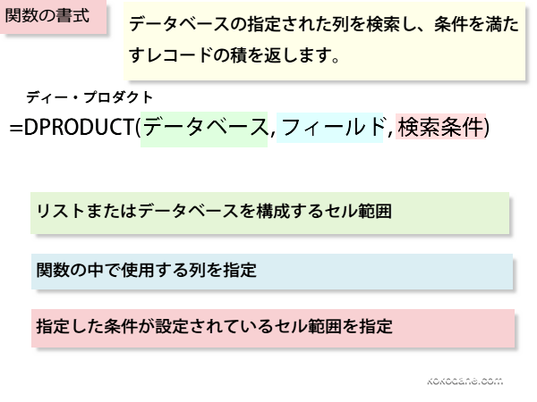 DPRODUCT関数の書式