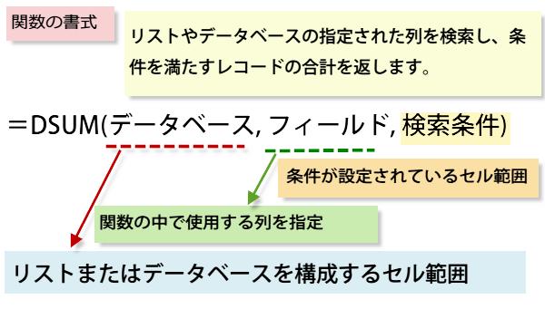 DSUM関数の書式