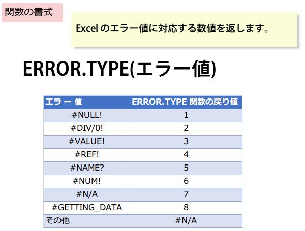 ERROR.TYPE関数の書式