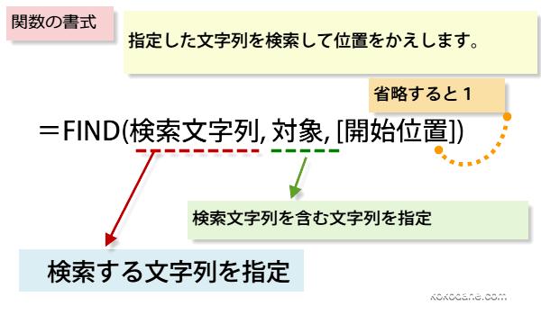 FIND関数の書式