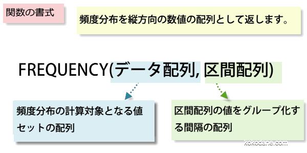 FREQUENCY関数書式