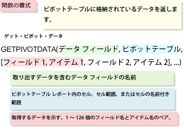 GETPIVOTDATA関数の書式