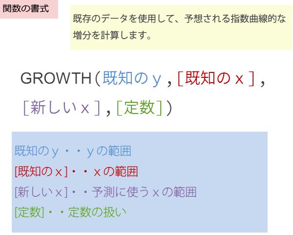 GROWTH関数の書式