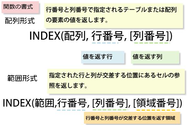 INDEX関数の書式