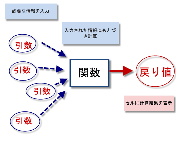 関数の概念