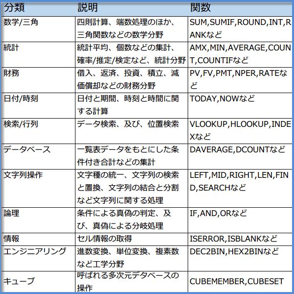 関数の分類