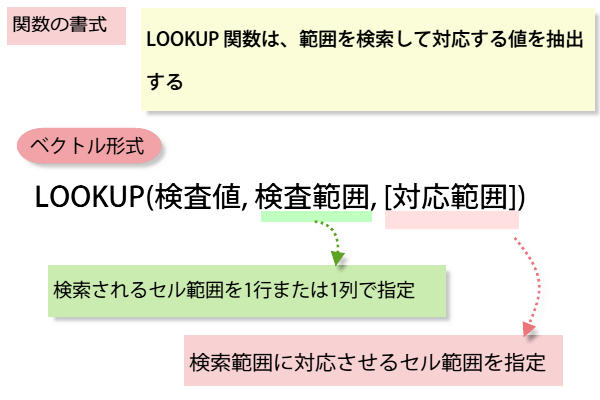 LOOKUP関数の書式