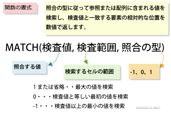MATCH関数の書式