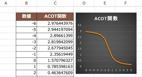 ACOT関数の使い方5