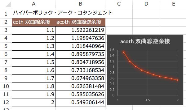 ACOTH関数の使い方5