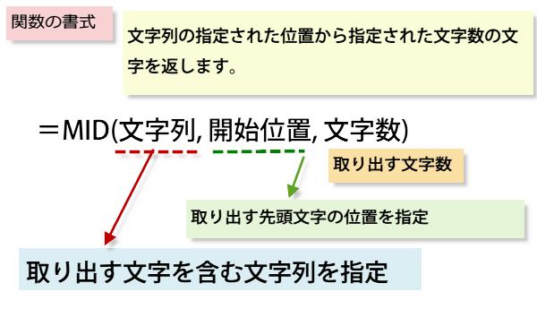 文字を抽出するMID関数書式
