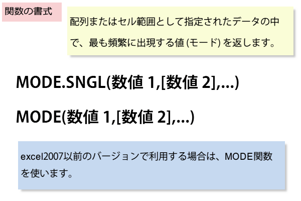 MODE.SNGL,MODE関数の書式