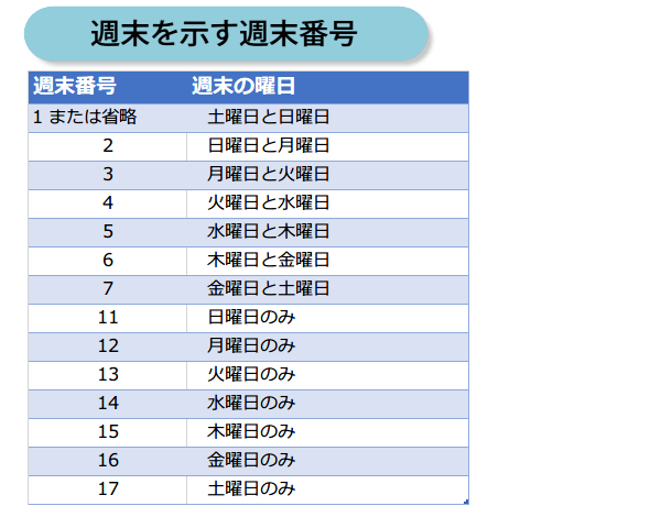 NETWORKDAYS.INTL関数の使い方1