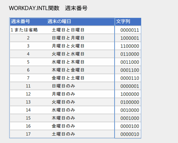 WORKDAY.INTL関数の使い方3