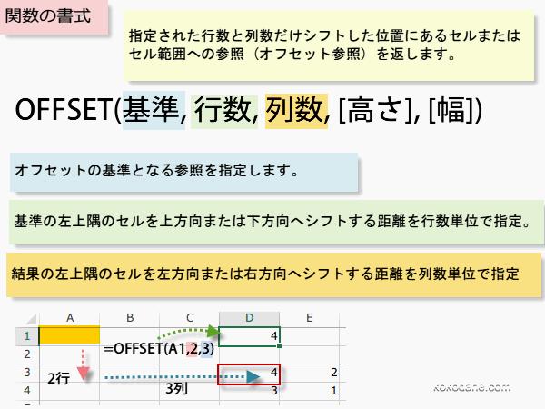 OFFSET関数