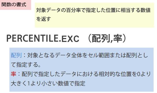 PERCENTILE.EXC関数の書式
