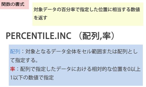 PERCENTILE.INC関数の書式