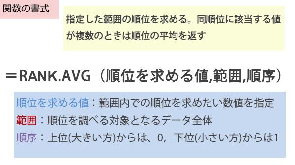 RANK.AVG関数の書式