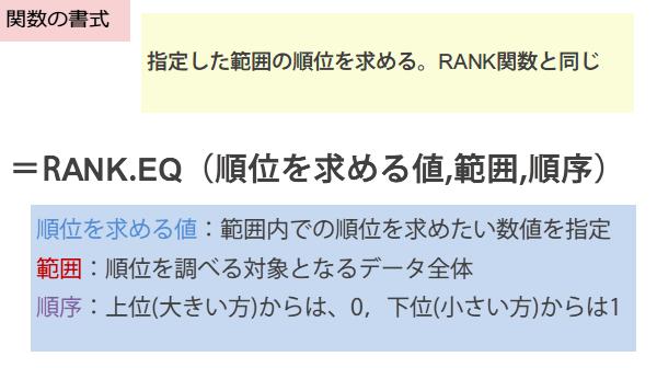 RANK.EQ関数の書式