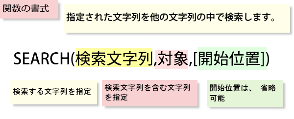 SEARCH関数の書式