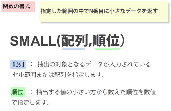 SMALL関数の書式