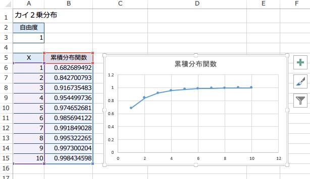 CHISQ.DIST関数の使い方5