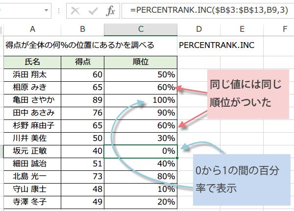 PERCENTRANK.INC関数の使い方5