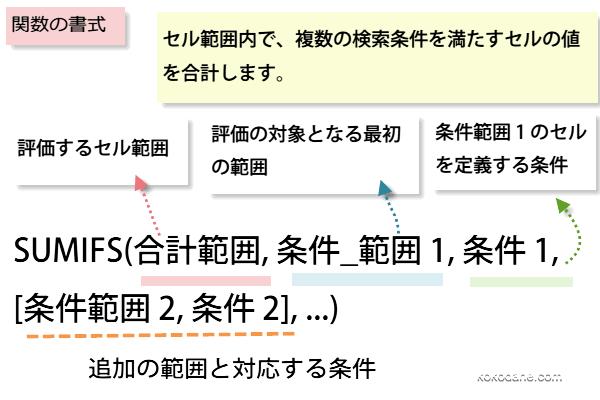 SUMIFS関数の書式