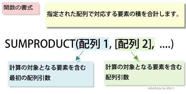 SUMPRODUCT