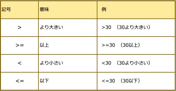 数値の範囲指定