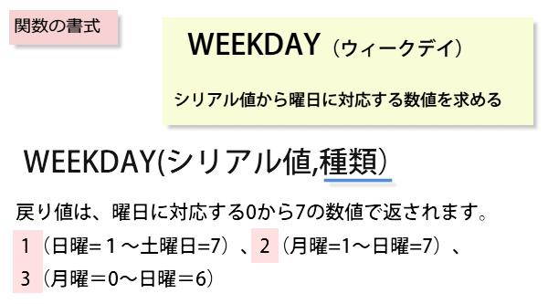 WEEKDAY関数の書式